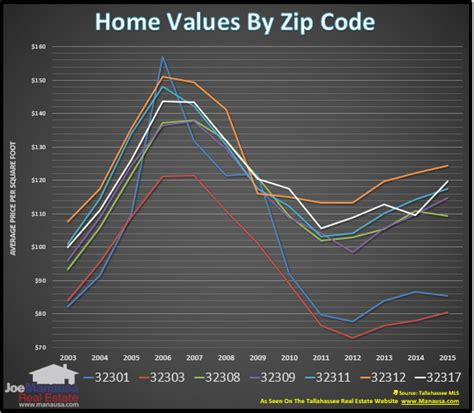 two tallahassee zip codes contrary real estate trends