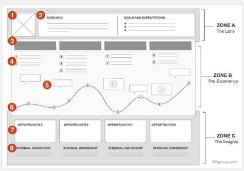 user journey map template how to create a customer journey map with free templates ngdata