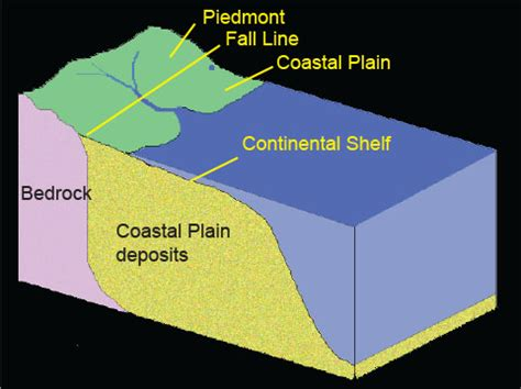 How Was The Continental Shelf Formed physiography