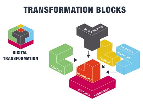 digital transformations technological innovations in society in the connected future books digital transformation archives lean apps gmbh