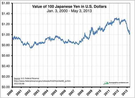 currency converter historical rates us dollar to japanese yen exchange rate historical data