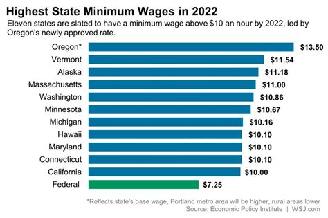 state with the highest minimum wage highest state minimum wages in 2022 the big picture