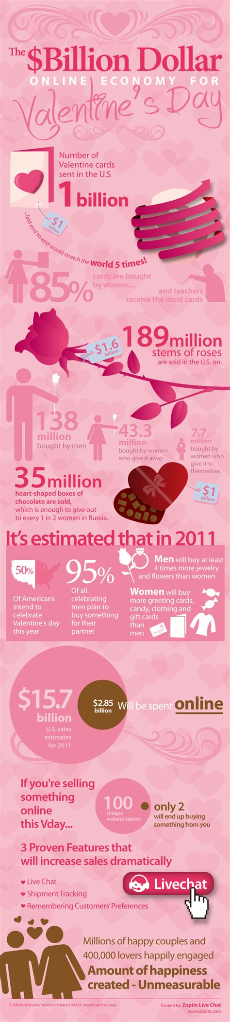 valentines facts 10 cool s day statistics and facts