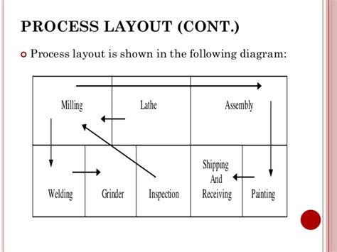 layout design procedure chapter 2 plant location
