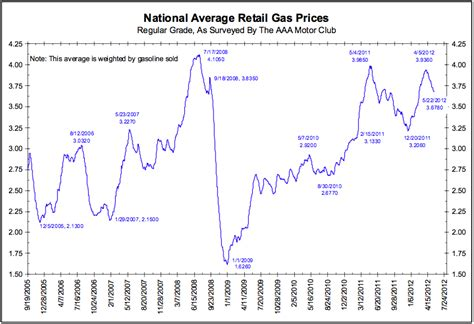 average gas price average us retail gasoline prices the big picture
