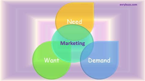 demand   influence marketing