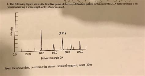 first five peaks of the x ray diffraction pattern for tungsten 4 the following figure shows the first five peaks