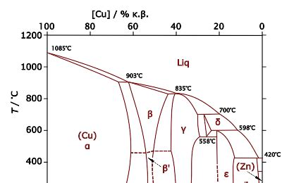 zn cu phase diagram solved for a 68 wt zn 32 wt cu alloy make a schematic
