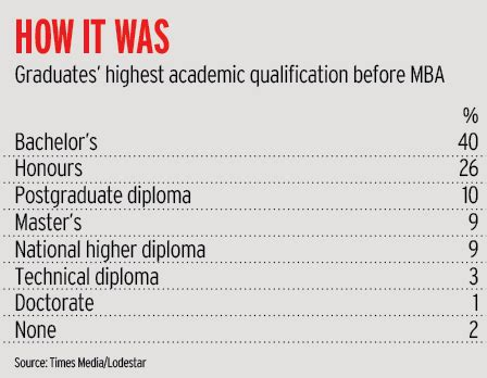 Mba Honours Meaning by The New Mba Standards Cover Story Financialmail