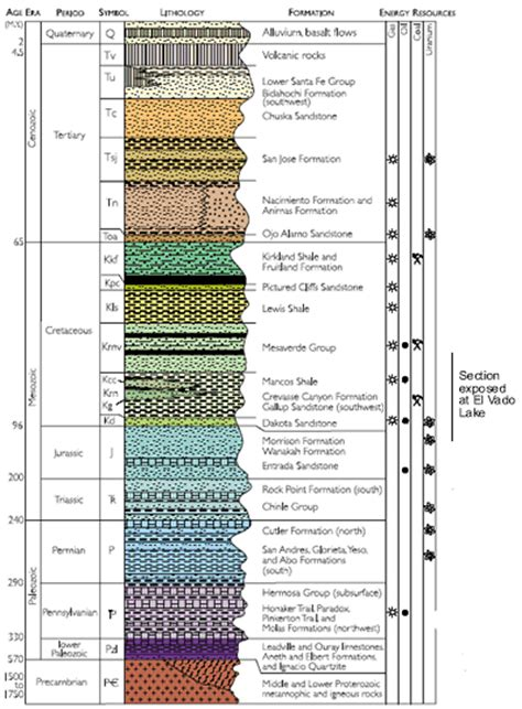 tex section texas stratigraphic column pictures to pin on pinterest