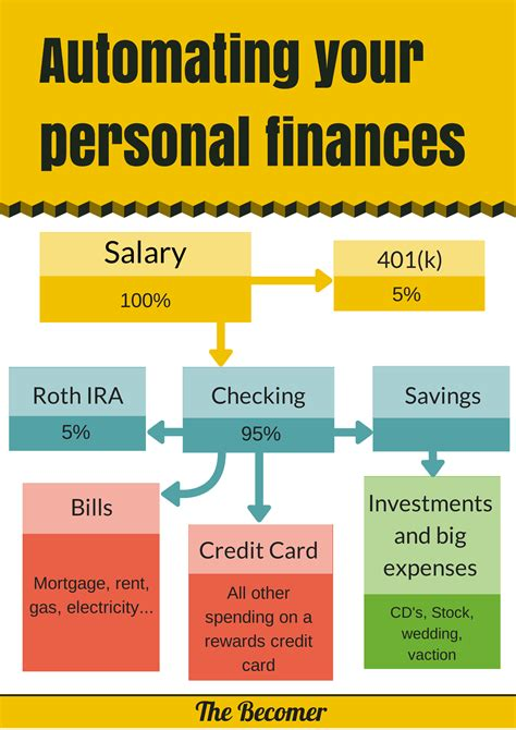 how to automate your personal finances in minutes the