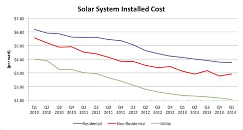 solar cost per watt installed 96 how solar energy is taking the u s travis hoium motley fool
