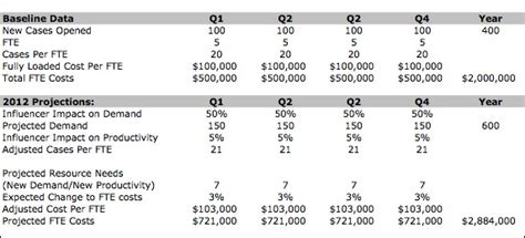 Workforce Capacity Planning Spreadsheet by Workforce Capacity Planning Template Spreadsheets