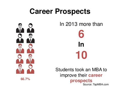 Why Should You Do An Mba by 3 Reasons Why You Should Do An Mba