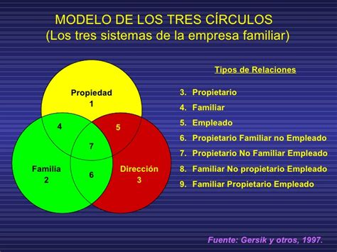 tres no es compania empresas familiares su gobierno material 5 1