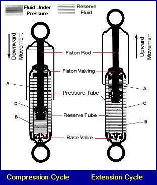 shock absorber diagram performance factory shock absorbers