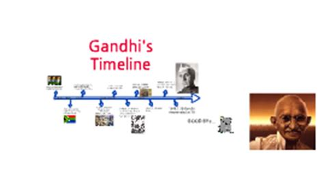 Mahatma Gandhi Biography Timeline   copy of mohandas gandhi timeline by anirudh srinivasan