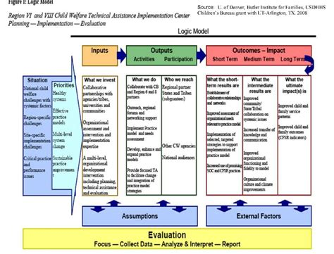 evaluation logic model template web links to exles of logic models logic model