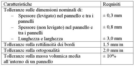 Pannello Osb Scheda Tecnica by Spessore Pannelli Osb Pannelli Decorativi Plexiglass