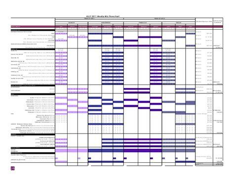 media flowchart ally bank media plan