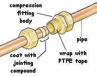 Compression Joint Plumbing by Using Compression Connectors In Copper Plumbing