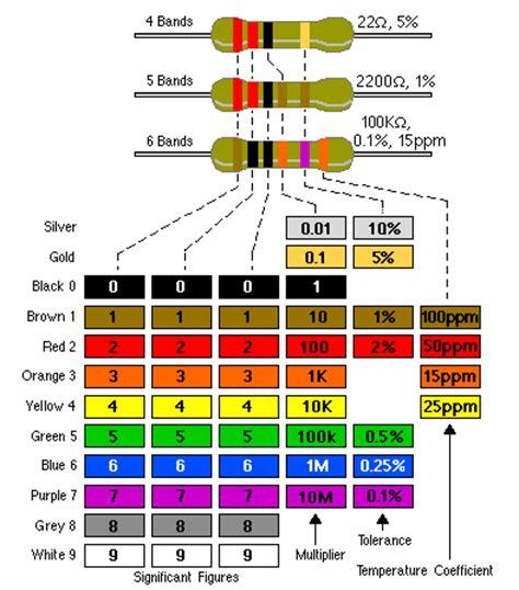 resistor gelang 5 warna otak atik kode warna resistor