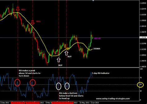 swing forex strategy rsi trading system with 20 sma for swing trading
