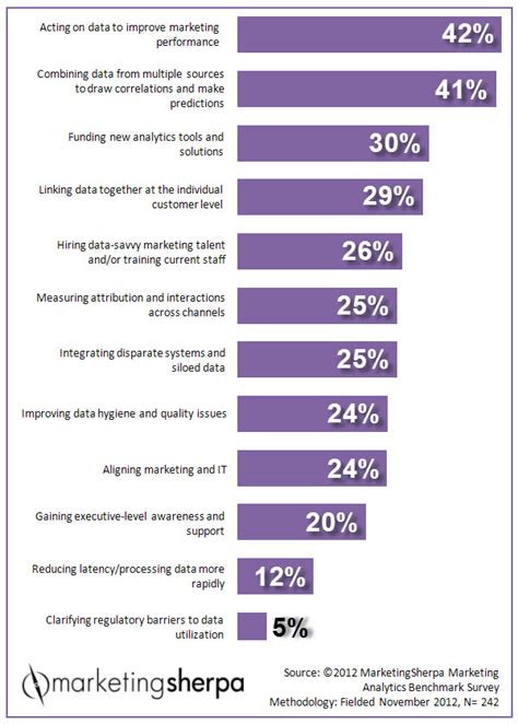 marketing research chart marketing analytics challenges marketingsherpa