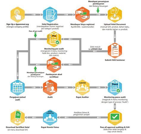 penjelasan layout perusahaan lembaga pengkajian pangan obat obatan dan kosmetika mui