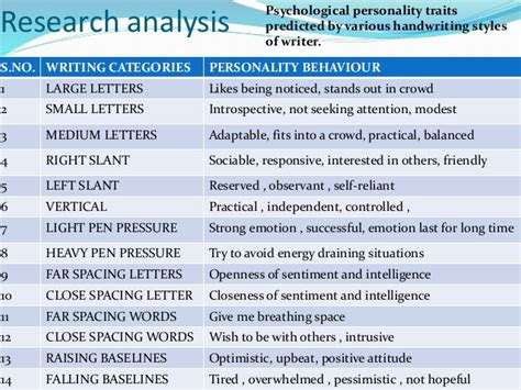 Character Traits Letter V Personality Prediction Using Handwriting Analysis