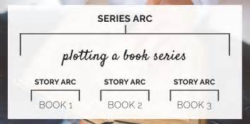 how to write a book series part one well storied