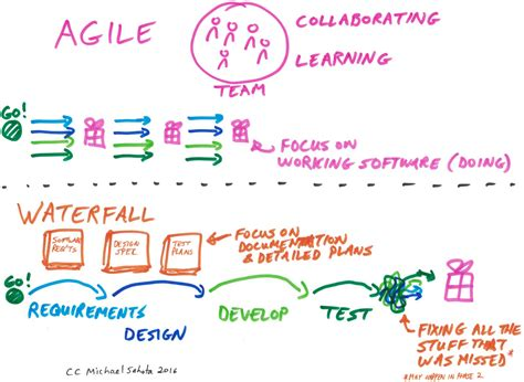the age of agile how smart companies are transforming the way work gets done books agile versus waterfall project management planbox