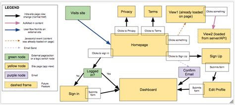flowchart legend flowchart diagram legend images how to guide and refrence