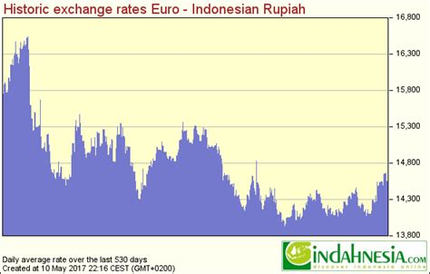 currency converter euro to idr indahnesia com exchange rates for indonesian rupiah