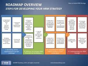hr roadmap template hr strategy how to develop and deploy your hrm strategy