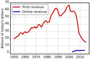 file naa newspaper ad revenue svg wikimedia commons us newspaper advertising revenue
