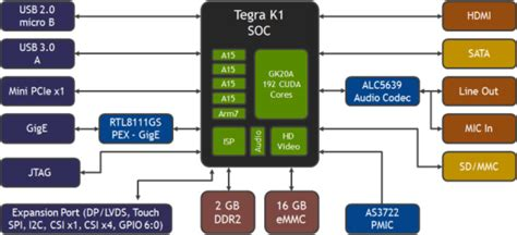 hsic layout guide 192 nvidia jetson tk1 development board with tegra k1
