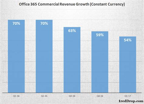 Revenue Office by Microsoft Earnings Release Fy17 Q1 Is Nadella On Track To