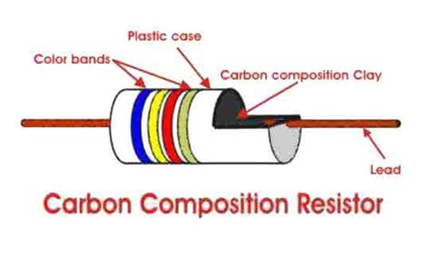 resistor filamen colour code for carbon resistors
