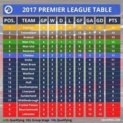 Premiership Football Table Chelsea Drop To Seventh The Ultimate Premier League