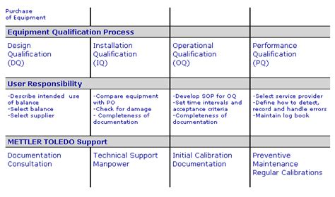 iq oq template equipment qualification for laboratory balances and