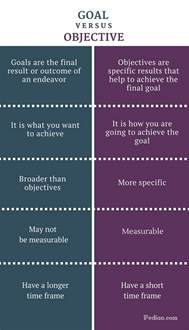 difference between goal and objective definition of goal