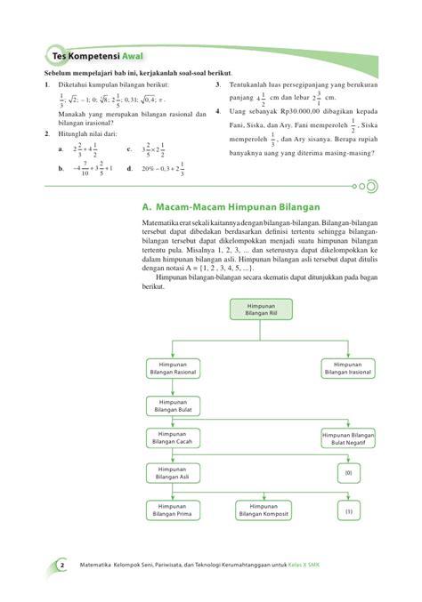 Matematika Untuk Smkmak Kelas X Smk Mak Kelas10 Smk Matematika Seni Hendy Gumilar