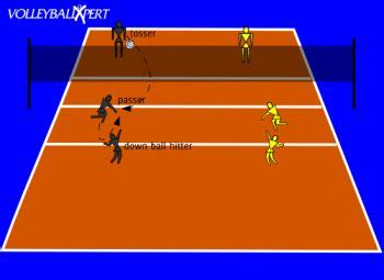 setting drills for volleyball practice 207 best images about volleyball on pinterest volleyball