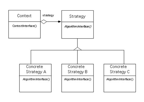 design pattern strategy cpsc 333 design patterns