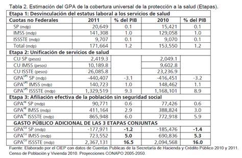 tabla imss cuotas y aportaciones 2016 tabla para calcular las cuotas obrero patronales imss 2016
