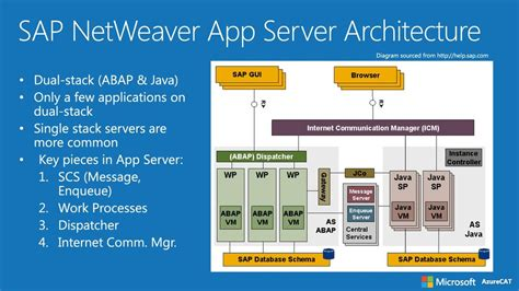 sap netweaver tutorial free download architecture diagram of sap netweaver gallery how to