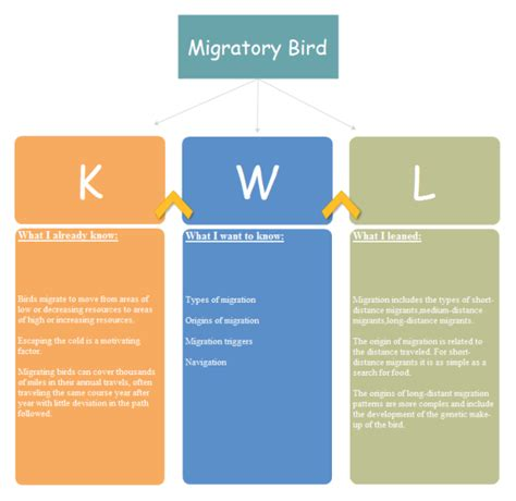 Freeware Floor Plan Software by Migratory Bird Kwl Chart Examples And Templates