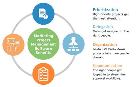best marketing project management software 2018 reviews