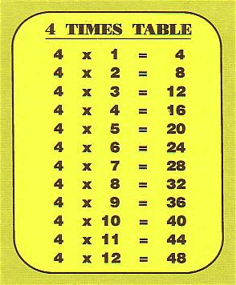 4 Times Table Song by Free Website Built By Izzy3luvs3u Using Blank Website